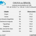 Cidade do Piauí registro chuva de mais de 100 milímetros na sexta-feira (10)