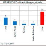 Caicó registrou 6 homicídios no mês de maio deste ano